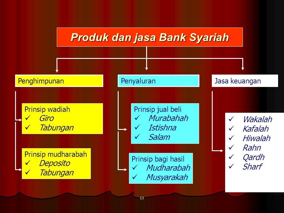 12 Produk jasa perbankan NoProdukPrinsip syariah 1Dana Talangan dan Talangan HajiQardh 2Anjak piutangHiwalah 3Transfer, inkaso, kliringWakalah 4Pinjam