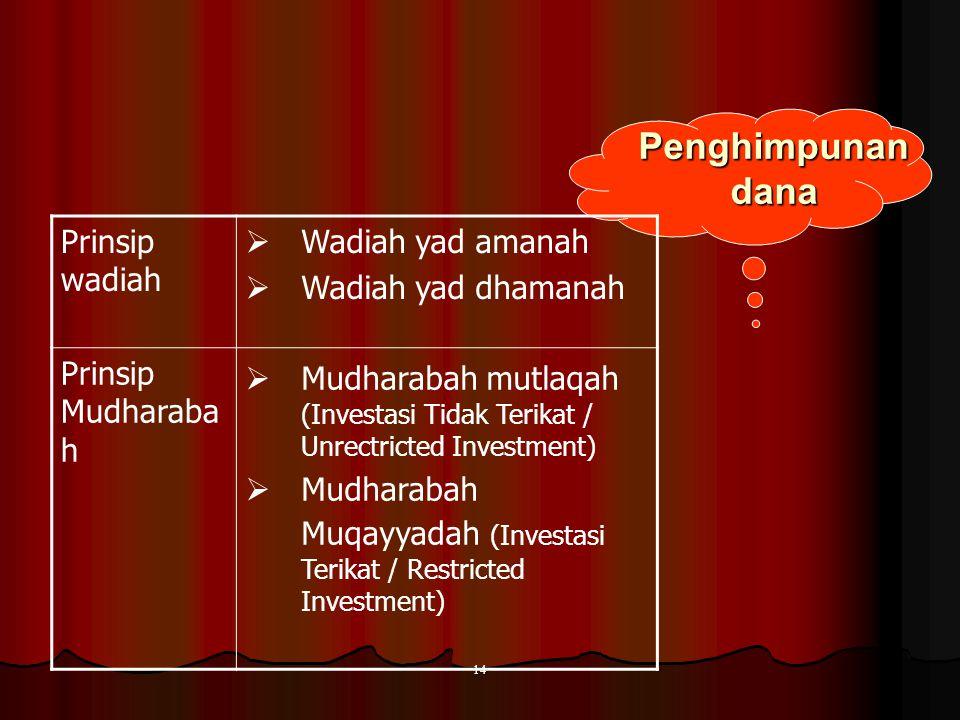 13 Produk dan jasa Bank Syariah PenghimpunanPenyaluranJasa keuangan Prinsip wadiah Giro Tabungan Prinsip mudharabah Deposito Tabungan Prinsip jual bel