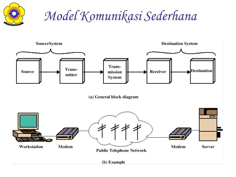 Source System –Source Menentukan data untuk dikirim –Transmitter Mengubah data menjadi signal yang dapat dikirim Transmission System –Mengirim data Destination System –Receiver Mengubah signal yang diterima menjadi data –Destination Pengguna data yang diterima Fungsi tiap komponen