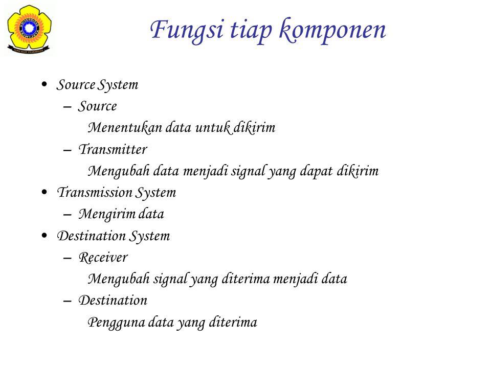 Source System –Source Menentukan data untuk dikirim –Transmitter Mengubah data menjadi signal yang dapat dikirim Transmission System –Mengirim data De