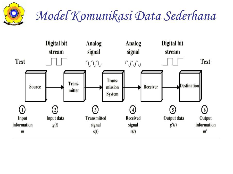 Analog Digital Sine wave Square wave Amplitude (Volts) period Peak Amplitude (A) –Kuat sinyal maksimum –Diukur dalam volts Frequency (f) –Kecepatan perubahan kuat sinyal –Diukur dalam Hertz (Hz) atau Cycle/second (C/s) (cycle) Analog & Digital Signals