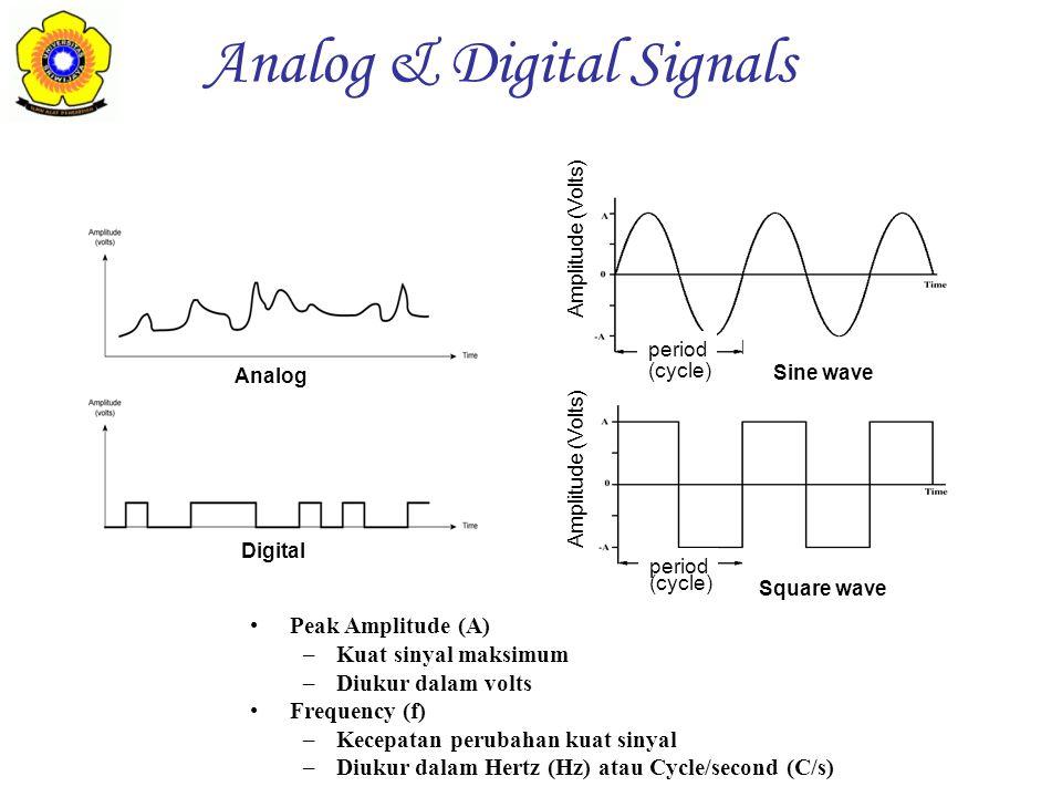 Analog Digital Sine wave Square wave Amplitude (Volts) period Peak Amplitude (A) –Kuat sinyal maksimum –Diukur dalam volts Frequency (f) –Kecepatan pe