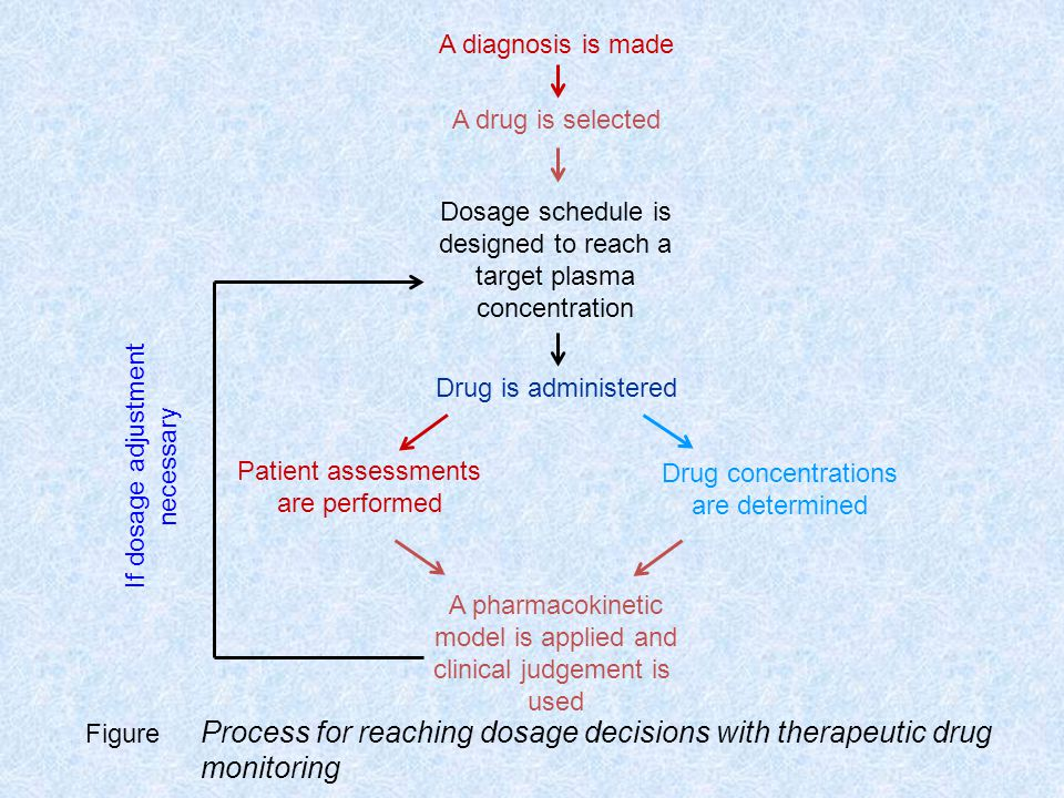 A pharmacokinetic model is applied and clinical judgement is used Drug concentrations are determined Patient assessments are performed Drug is administered Dosage schedule is designed to reach a target plasma concentration A drug is selected A diagnosis is made If dosage adjustment necessary Figure Process for reaching dosage decisions with therapeutic drug monitoring