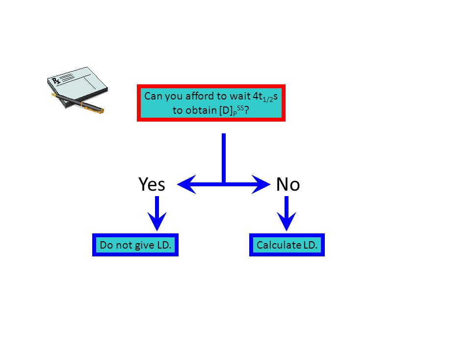 Can you afford to wait 4t 1/2 s to obtain [D] P SS ? YesNo Do not give LD.Calculate LD.