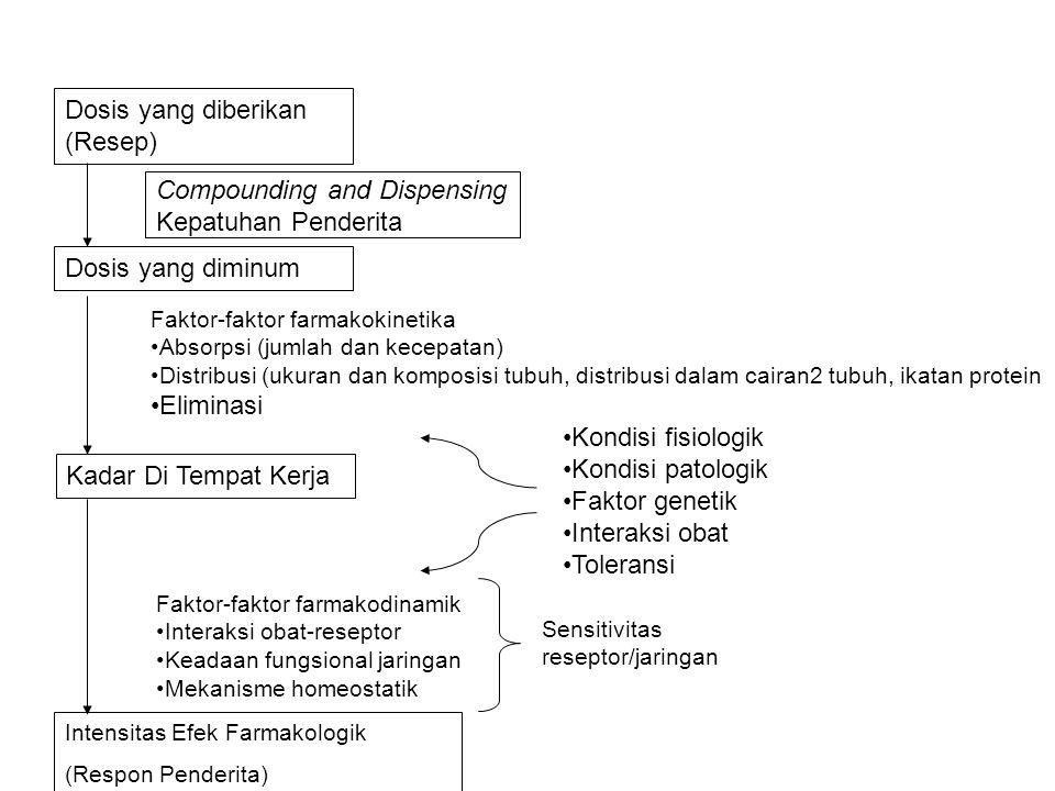 Dosis yang diberikan (Resep) Dosis yang diminum Kadar Di Tempat Kerja Intensitas Efek Farmakologik (Respon Penderita) Faktor-faktor farmakokinetika Absorpsi (jumlah dan kecepatan) Distribusi (ukuran dan komposisi tubuh, distribusi dalam cairan2 tubuh, ikatan protein Eliminasi Faktor-faktor farmakodinamik Interaksi obat-reseptor Keadaan fungsional jaringan Mekanisme homeostatik Sensitivitas reseptor/jaringan Compounding and Dispensing Kepatuhan Penderita Kondisi fisiologik Kondisi patologik Faktor genetik Interaksi obat Toleransi