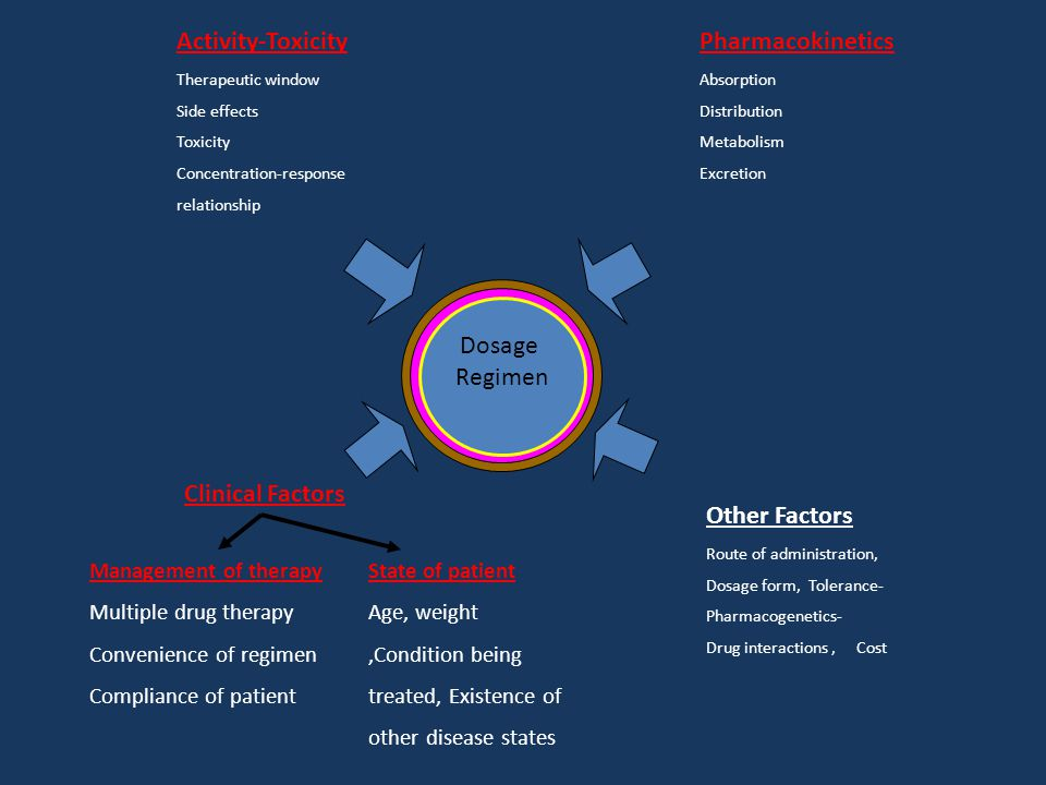 Management of therapy Multiple drug therapy Convenience of regimen Compliance of patient Other Factors Route of administration, Dosage form, Tolerance- Pharmacogenetics- Drug interactions, Cost Activity-Toxicity Therapeutic window Side effects Toxicity Concentration-response relationship Pharmacokinetics Absorption Distribution Metabolism Excretion Clinical Factors State of patient Age, weight,Condition being treated, Existence of other disease states Dosage Regimen