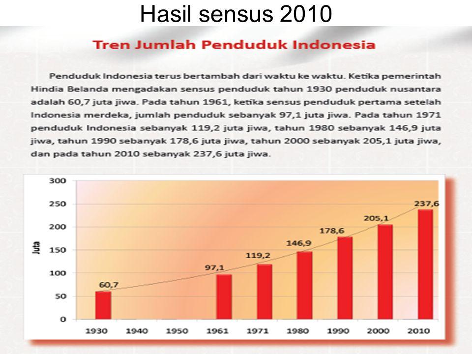 Hasil sensus 2010