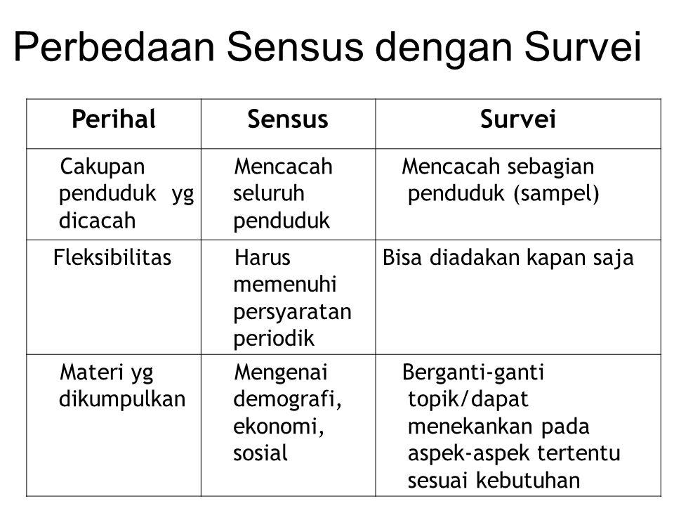 Perbedaan Sensus dengan Survei PerihalSensusSurvei Cakupan penduduk yg dicacah Mencacah seluruh penduduk Mencacah sebagian penduduk (sampel) Fleksibil