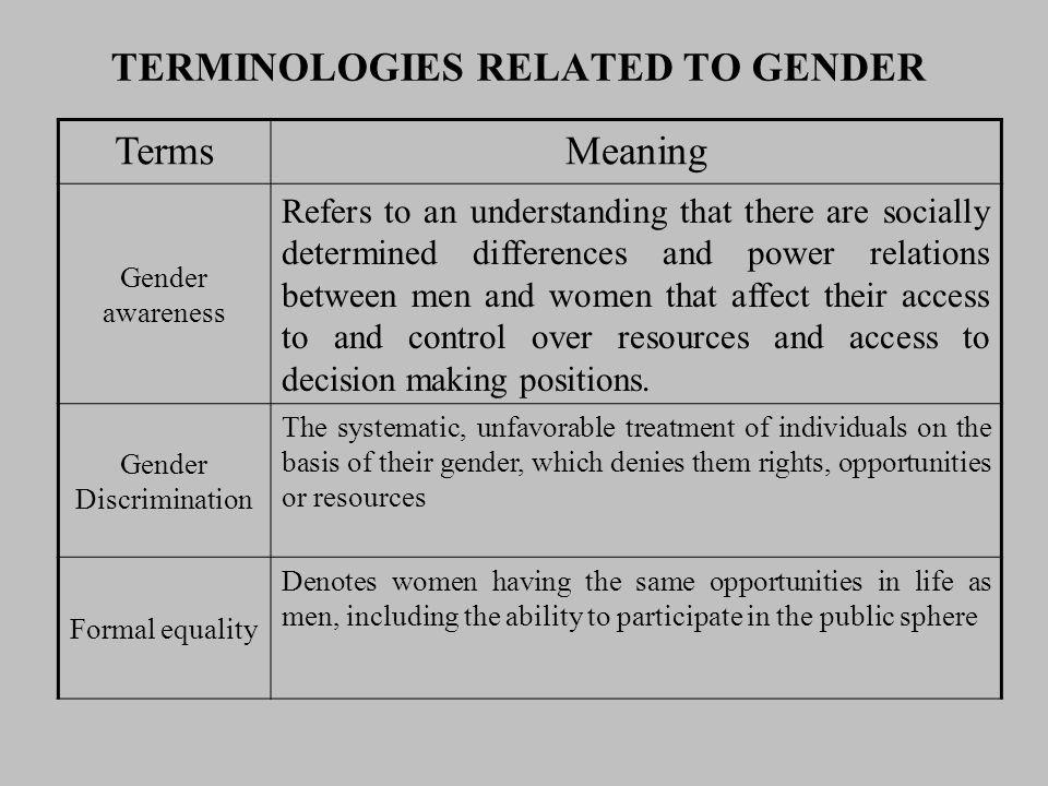 TERMINOLOGIES RELATED TO GENDER TermsMeaning Gender awareness Refers to an understanding that there are socially determined differences and power rela