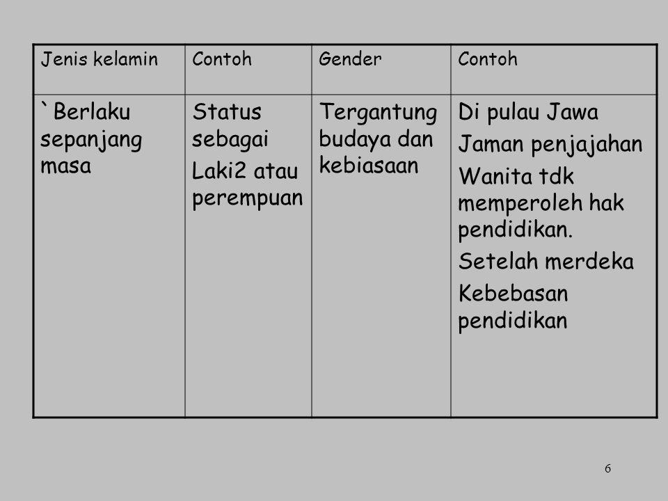 6 Jenis kelaminContohGenderContoh `Berlaku sepanjang masa Status sebagai Laki2 atau perempuan Tergantung budaya dan kebiasaan Di pulau Jawa Jaman penj