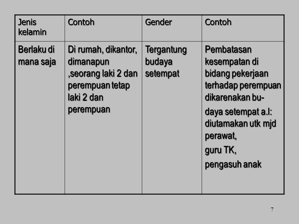 Jenis kelamin ContohGenderContoh Berlaku di mana saja Di rumah, dikantor, dimanapun,seorang laki 2 dan perempuan tetap laki 2 dan perempuan Tergantung
