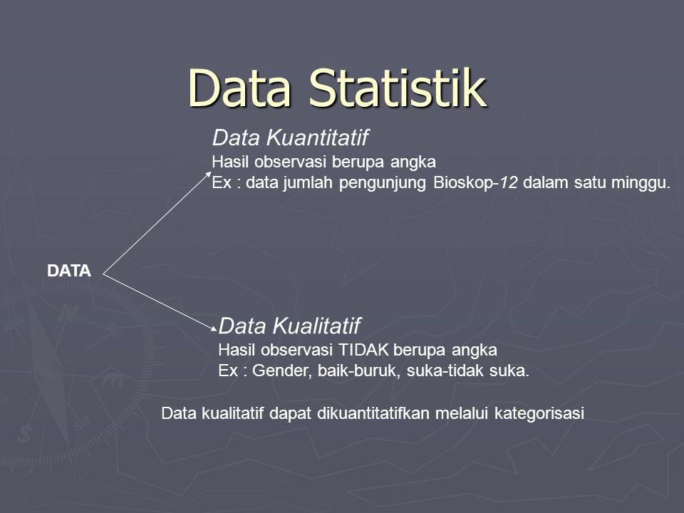 Data Statistik Data Kuantitatif Hasil observasi berupa angka Ex : data jumlah pengunjung Bioskop-12 dalam satu minggu. Data Kualitatif Hasil observasi
