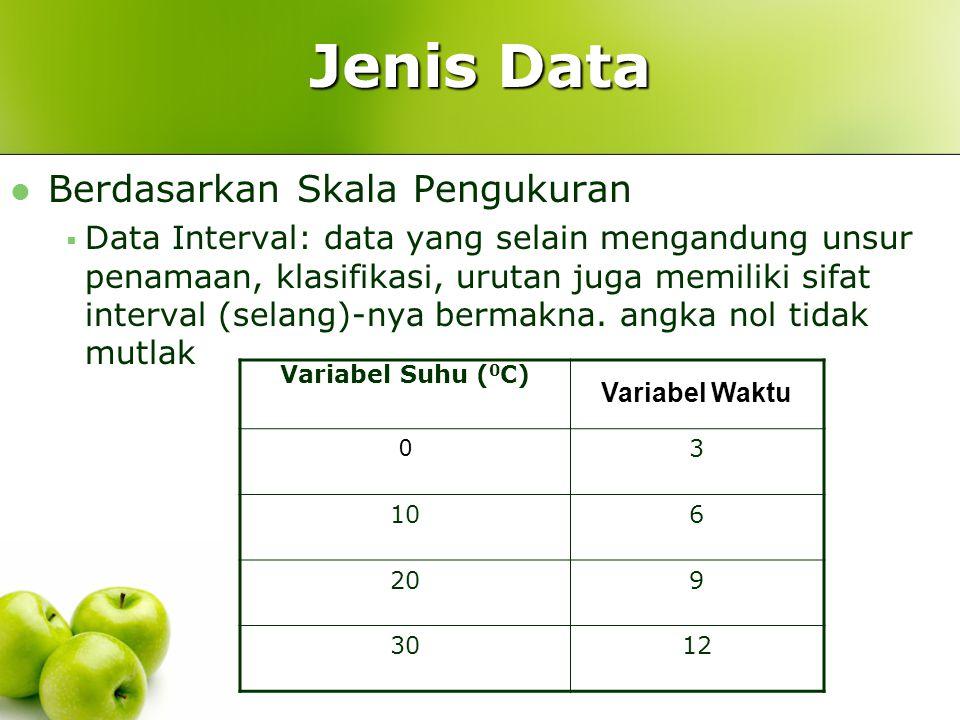 Jenis Data Berdasarkan Skala Pengukuran  Data Ordinal: data yang selain mengandung unsur penamaan, klasifikasi, kategori juga memiliki unsur urutan (