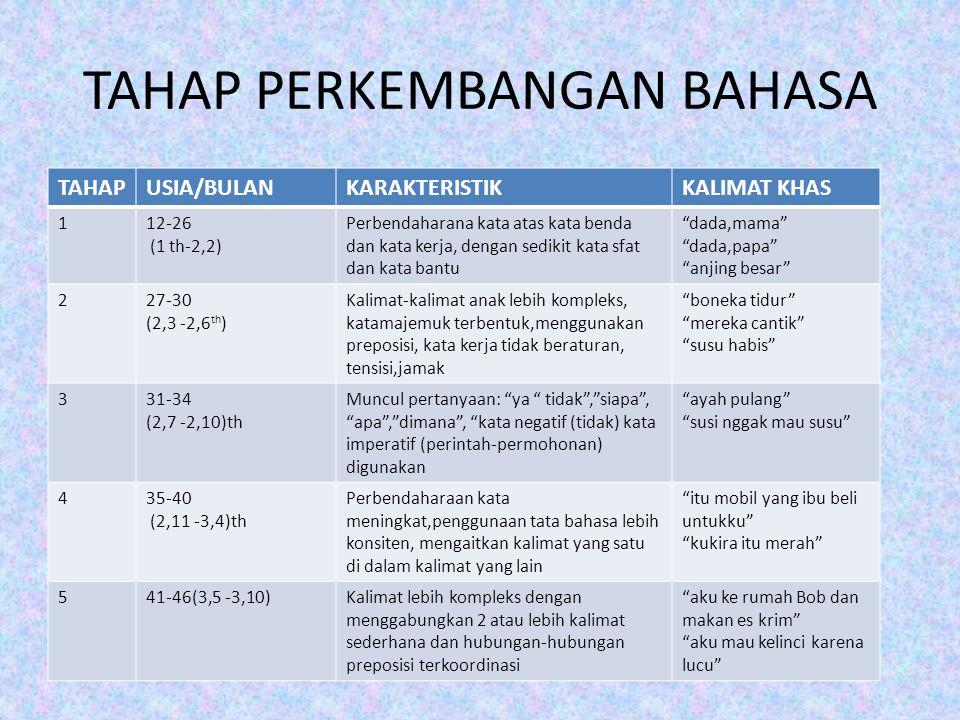 TAHAP PERKEMBANGAN BAHASA TAHAPUSIA/BULANKARAKTERISTIKKALIMAT KHAS 112-26 (1 th-2,2) Perbendaharana kata atas kata benda dan kata kerja, dengan sediki