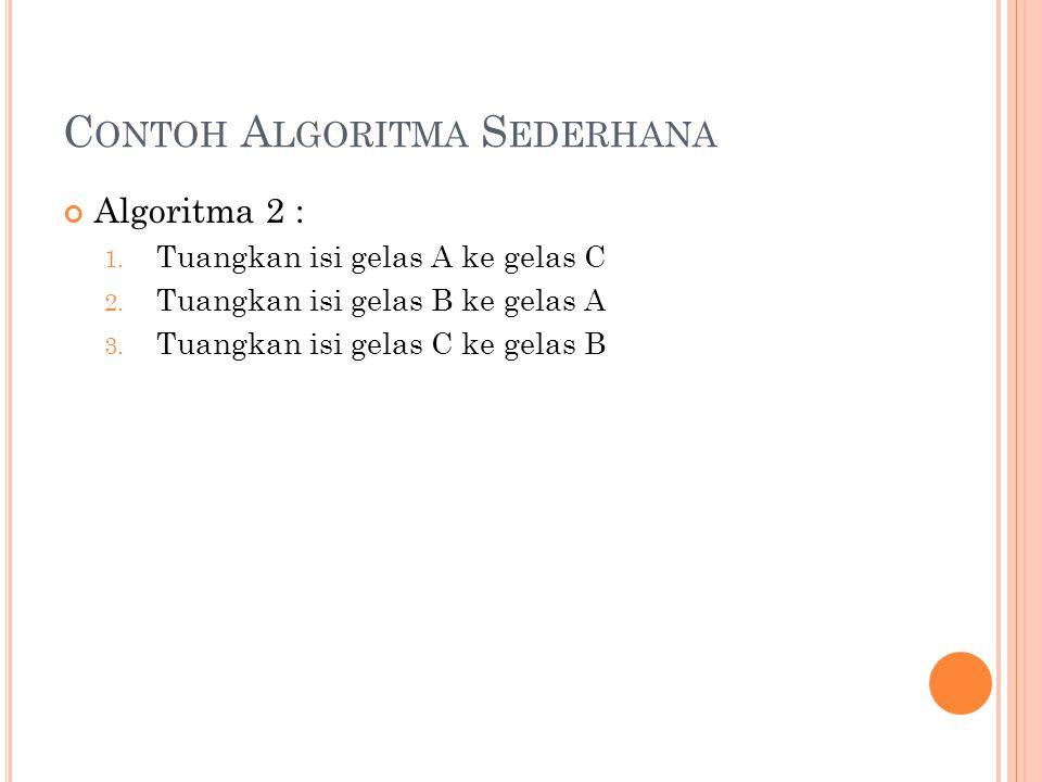 C ONTOH A LGORITMA S EDERHANA Algoritma 2 : 1.Tuangkan isi gelas A ke gelas C 2.