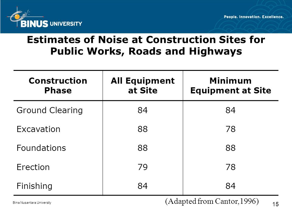 Bina Nusantara University 15 Estimates of Noise at Construction Sites for Public Works, Roads and Highways Construction Phase All Equipment at Site Mi