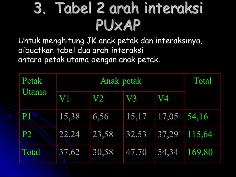 3. Tabel 2 arah interaksi PUxAP Untuk menghitung JK anak petak dan interaksinya, dibuatkan tabel dua arah interaksi antara petak utama dengan anak pet