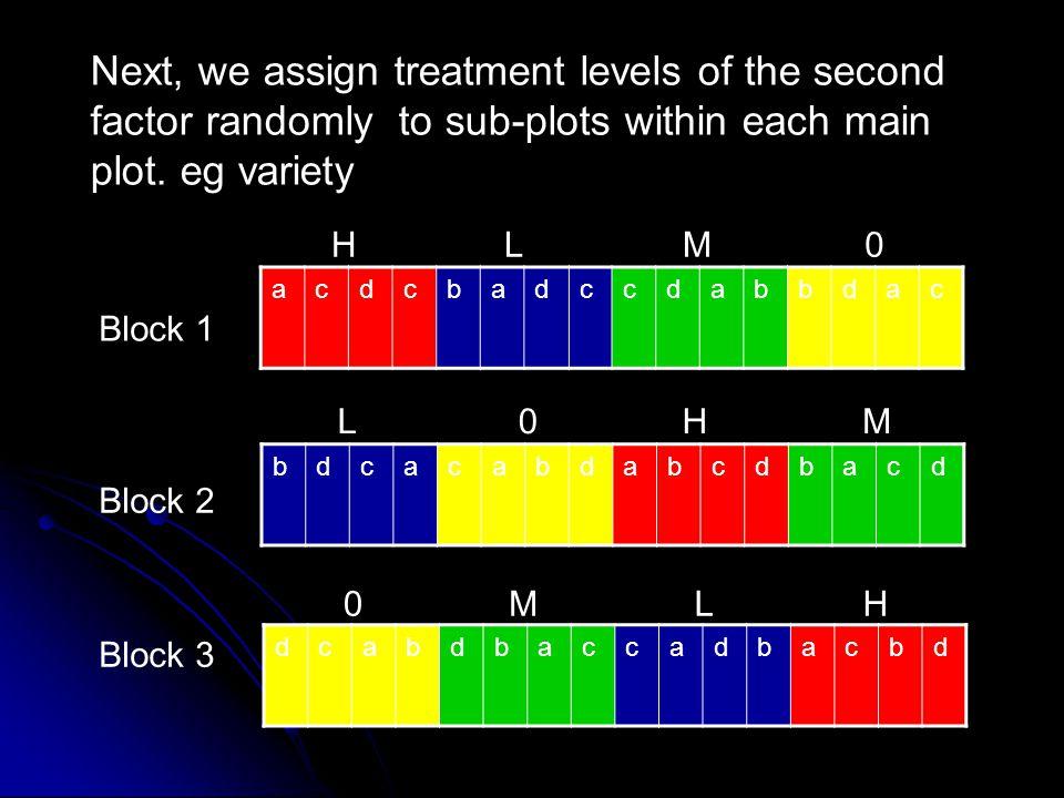 Block 1 Block 2 Block 3 acdcbadccdabbdac bdcacabdabcdbacd dcabdbaccadbacbd H H H L L L M M M 0 0 0 main-plot sub-plots
