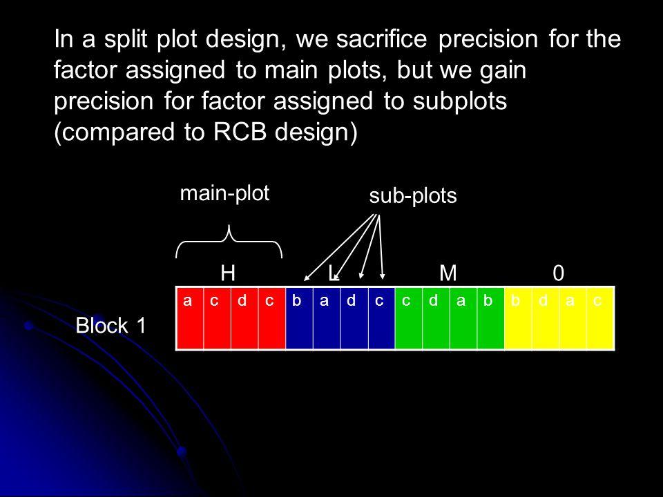 Block 1 acdcbadccdabbdac HLM0 main-plot sub-plots error between main plots should be larger than error for sub-plots