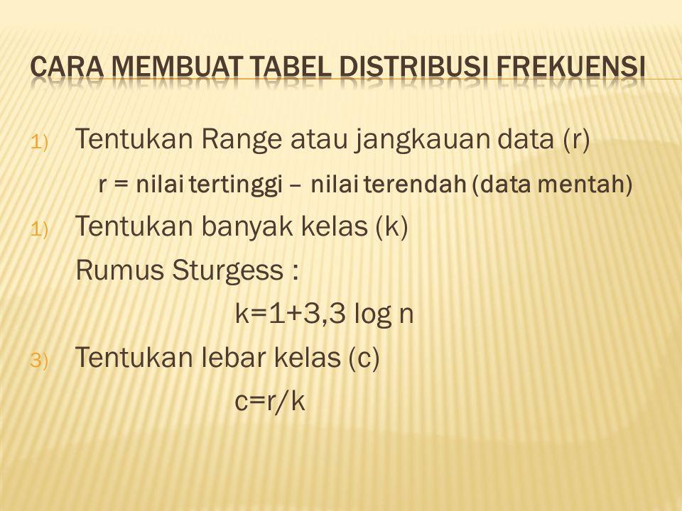 1) Tentukan Range atau jangkauan data (r) r = nilai tertinggi – nilai terendah (data mentah) 1) Tentukan banyak kelas (k) Rumus Sturgess : k=1+3,3 log n 3) Tentukan lebar kelas (c) c=r/k