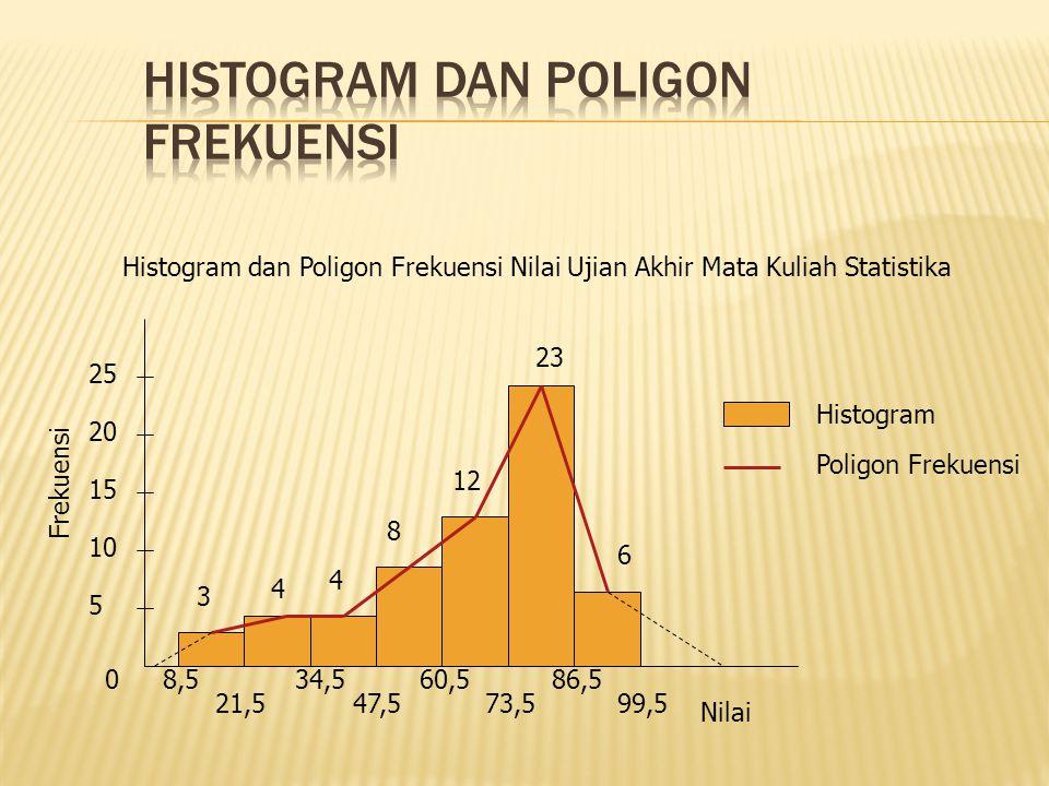 0 5 10 15 20 25 Frekuensi 8,5 21,5 34,5 47,5 60,5 73,5 86,5 99,5 3 4 4 8 12 23 6 Nilai Histogram Poligon Frekuensi Histogram dan Poligon Frekuensi Nilai Ujian Akhir Mata Kuliah Statistika
