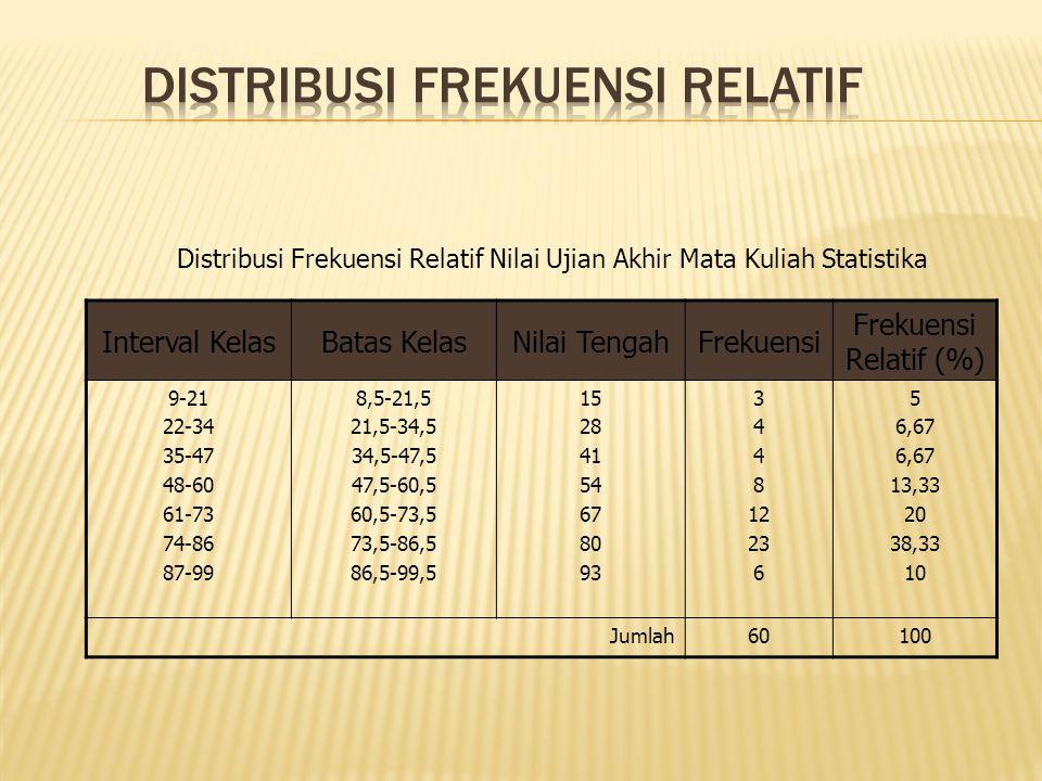 Interval KelasBatas KelasNilai TengahFrekuensi Frekuensi Relatif (%) 9-21 22-34 35-47 48-60 61-73 74-86 87-99 8,5-21,5 21,5-34,5 34,5-47,5 47,5-60,5 60,5-73,5 73,5-86,5 86,5-99,5 15 28 41 54 67 80 93 3 4 8 12 23 6 5 6,67 13,33 20 38,33 10 Jumlah60100 Distribusi Frekuensi Relatif Nilai Ujian Akhir Mata Kuliah Statistika