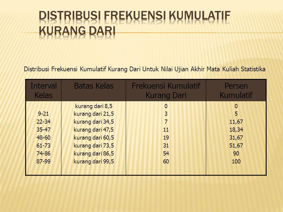 Interval Kelas Batas KelasFrekuensi Kumulatif Kurang Dari Persen Kumulatif 9-21 22-34 35-47 48-60 61-73 74-86 87-99 kurang dari 8,5 kurang dari 21,5 kurang dari 34,5 kurang dari 47,5 kurang dari 60,5 kurang dari 73,5 kurang dari 86,5 kurang dari 99,5 0 3 7 11 19 31 54 60 0 5 11,67 18,34 31,67 51,67 90 100 Distribusi Frekuensi Kumulatif Kurang Dari Untuk Nilai Ujian Akhir Mata Kuliah Statistika
