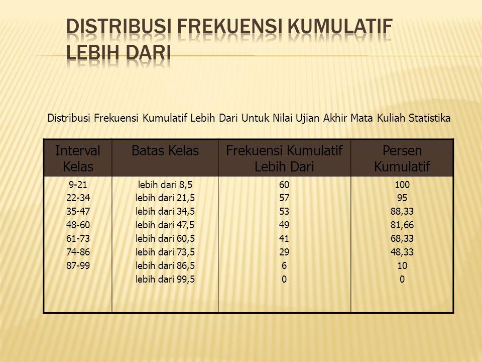 Interval Kelas Batas KelasFrekuensi Kumulatif Lebih Dari Persen Kumulatif 9-21 22-34 35-47 48-60 61-73 74-86 87-99 lebih dari 8,5 lebih dari 21,5 lebih dari 34,5 lebih dari 47,5 lebih dari 60,5 lebih dari 73,5 lebih dari 86,5 lebih dari 99,5 60 57 53 49 41 29 6 0 100 95 88,33 81,66 68,33 48,33 10 0 Distribusi Frekuensi Kumulatif Lebih Dari Untuk Nilai Ujian Akhir Mata Kuliah Statistika