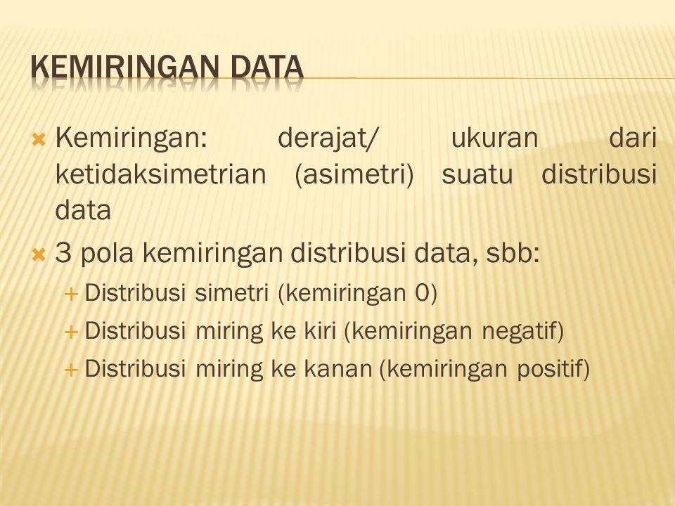  Kemiringan: derajat/ ukuran dari ketidaksimetrian (asimetri) suatu distribusi data  3 pola kemiringan distribusi data, sbb:  Distribusi simetri (kemiringan 0)  Distribusi miring ke kiri (kemiringan negatif)  Distribusi miring ke kanan (kemiringan positif)