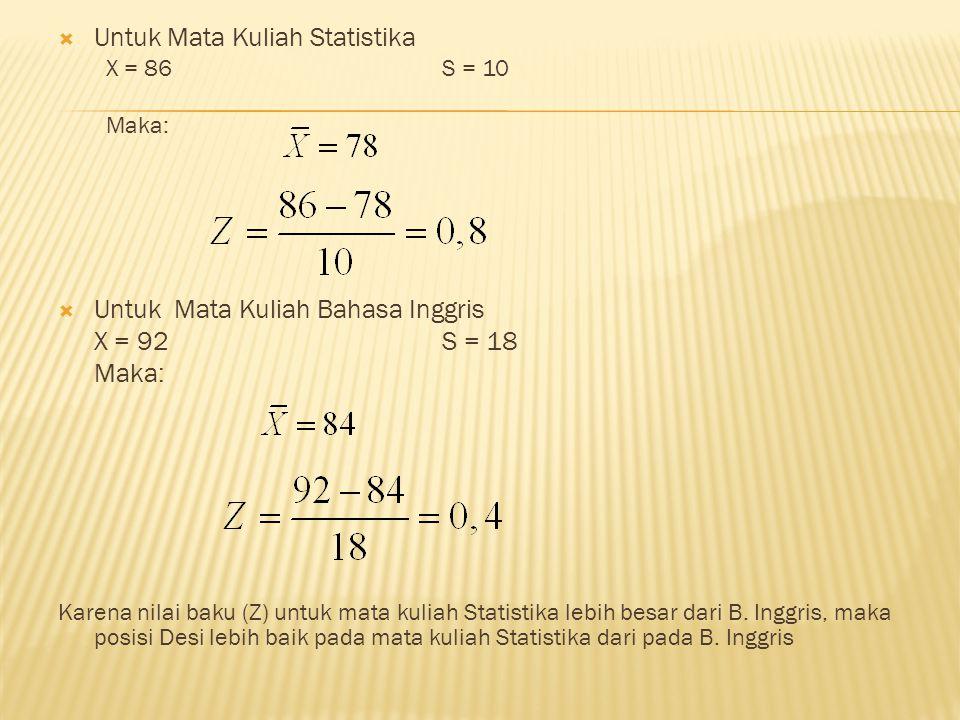  Untuk Mata Kuliah Statistika X = 86S = 10 Maka:  Untuk Mata Kuliah Bahasa Inggris X = 92S = 18 Maka: Karena nilai baku (Z) untuk mata kuliah Statistika lebih besar dari B.