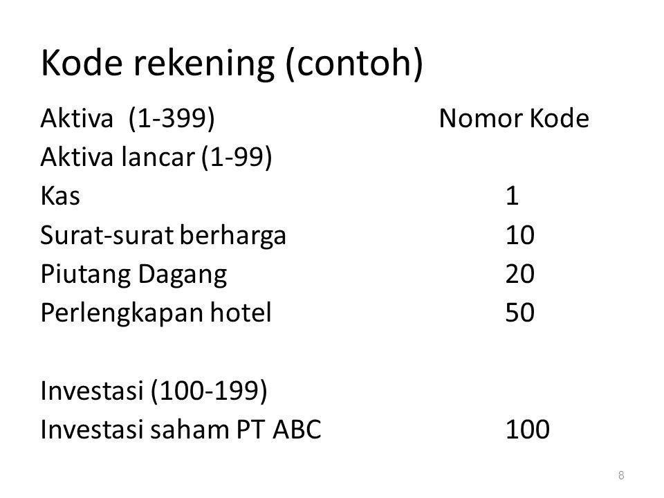 Kode rekening (contoh) Aktiva (1-399)Nomor Kode Aktiva lancar (1-99) Kas1 Surat-surat berharga10 Piutang Dagang20 Perlengkapan hotel50 Investasi (100-
