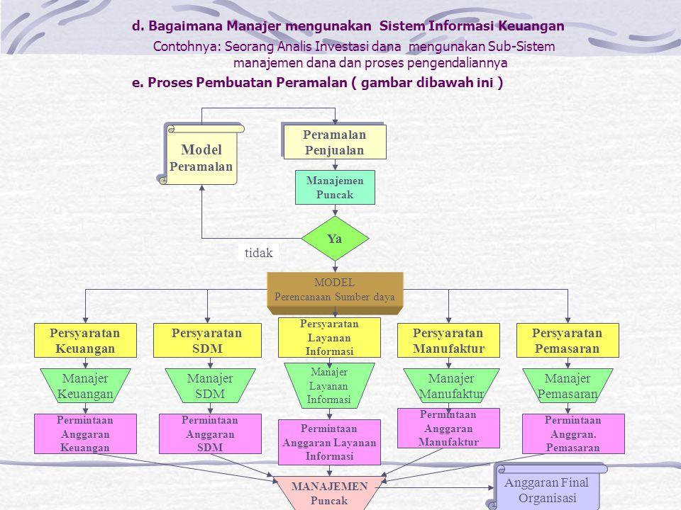 d. Bagaimana Manajer mengunakan Sistem Informasi Keuangan Contohnya: Seorang Analis Investasi dana mengunakan Sub-Sistem manajemen dana dan proses pen