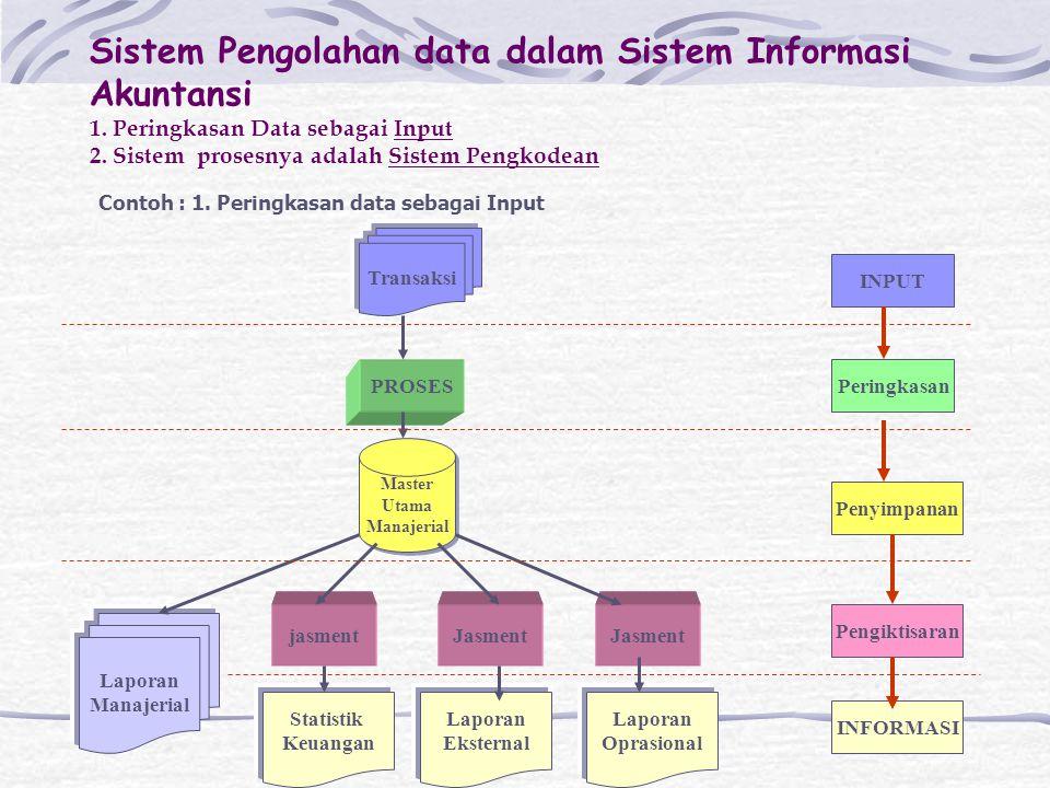 Sistem Pengolahan data dalam Sistem Informasi Akuntansi 1. Peringkasan Data sebagai Input 2. Sistem prosesnya adalah Sistem Pengkodean Contoh : 1. Per