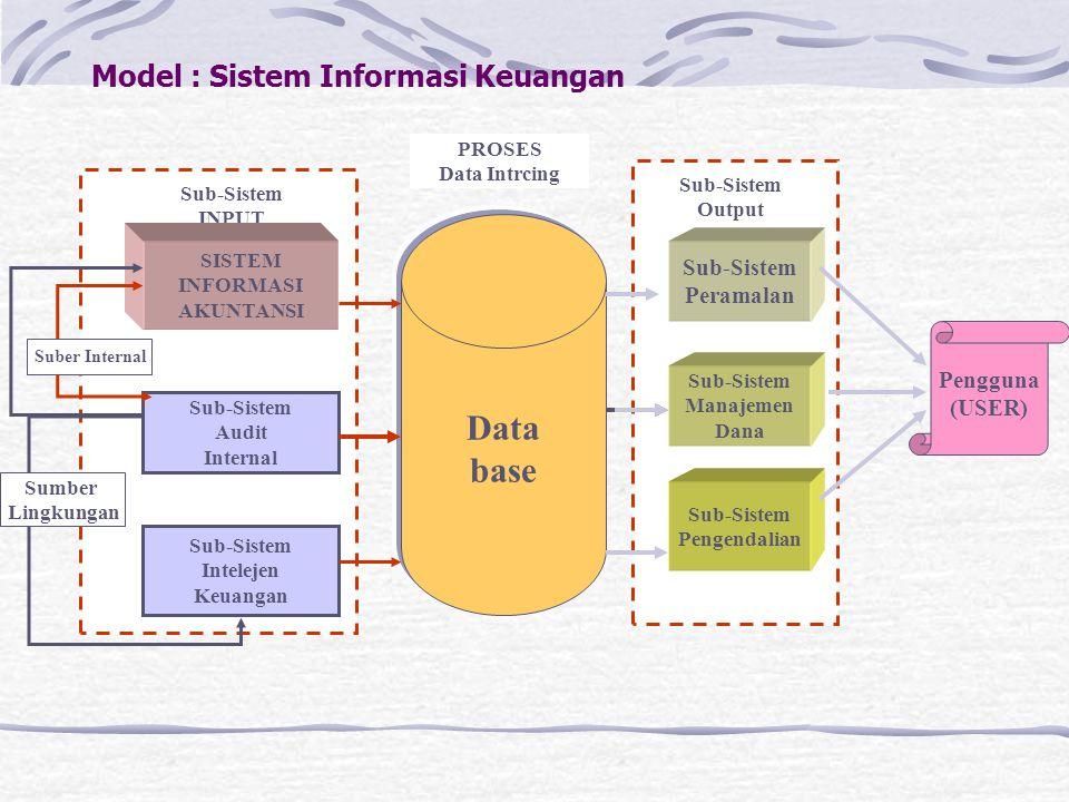 Model : Sistem Informasi Keuangan Data base Pengguna (USER) Sub-Sistem Output Sub-Sistem Manajemen Dana Sub-Sistem Pengendalian Sub-Sistem Peramalan S