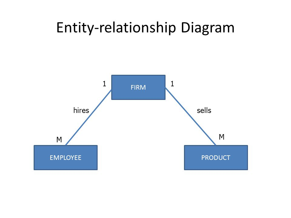 Entity-relationship Diagram FIRM EMPLOYEEPRODUCT sells 1 M 1 M hires