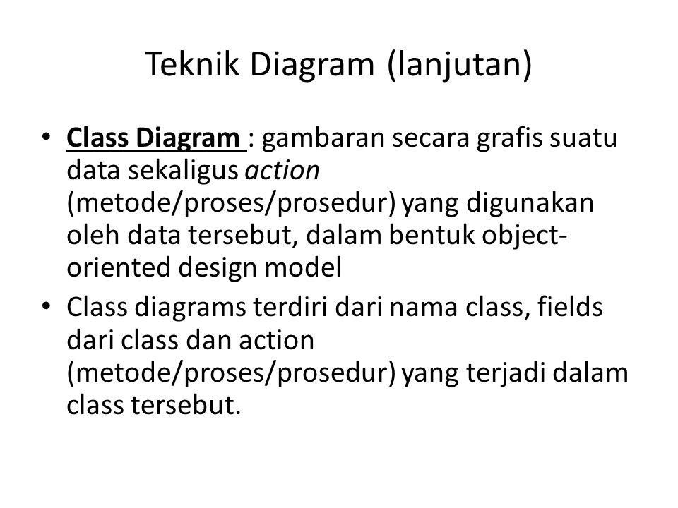 Teknik Diagram (lanjutan) Class Diagram : gambaran secara grafis suatu data sekaligus action (metode/proses/prosedur) yang digunakan oleh data tersebu