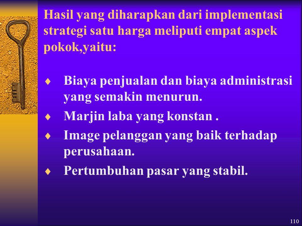 111 Strategi Penetapan Harga Fleksibel 1.