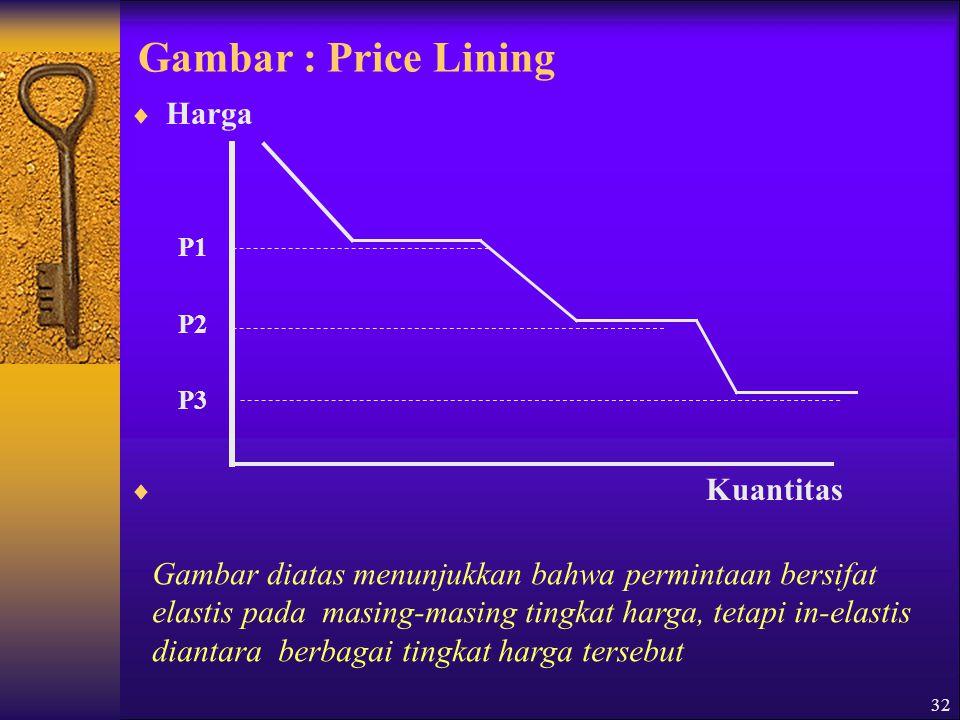 32 Gambar : Price Lining  Harga P1 P2 P3  Kuantitas Gambar diatas menunjukkan bahwa permintaan bersifat elastis pada masing-masing tingkat harga, tetapi in-elastis diantara berbagai tingkat harga tersebut