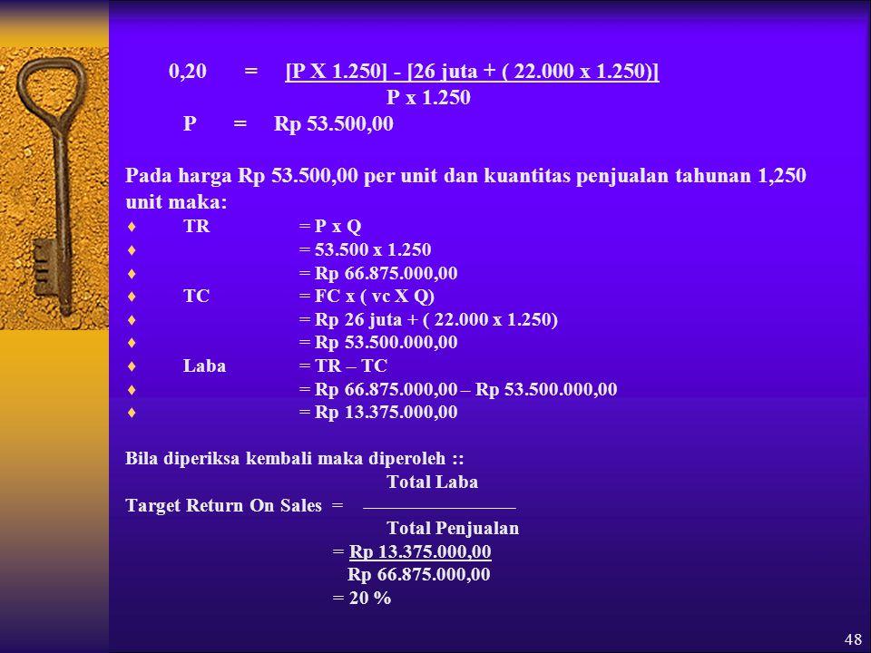 48 0,20 = [P X 1.250] - [26 juta + ( 22.000 x 1.250)] P x 1.250 P = Rp 53.500,00 Pada harga Rp 53.500,00 per unit dan kuantitas penjualan tahunan 1,250 unit maka:  TR= P x Q  = 53.500 x 1.250  = Rp 66.875.000,00  TC= FC x ( vc X Q)  = Rp 26 juta + ( 22.000 x 1.250)  = Rp 53.500.000,00  Laba= TR – TC  = Rp 66.875.000,00 – Rp 53.500.000,00  = Rp 13.375.000,00 Bila diperiksa kembali maka diperoleh :: Total Laba Target Return On Sales = Total Penjualan = Rp 13.375.000,00 Rp 66.875.000,00 = 20 %