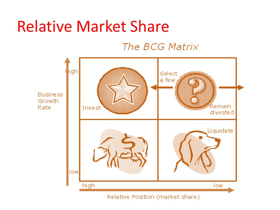 Relative Market Share