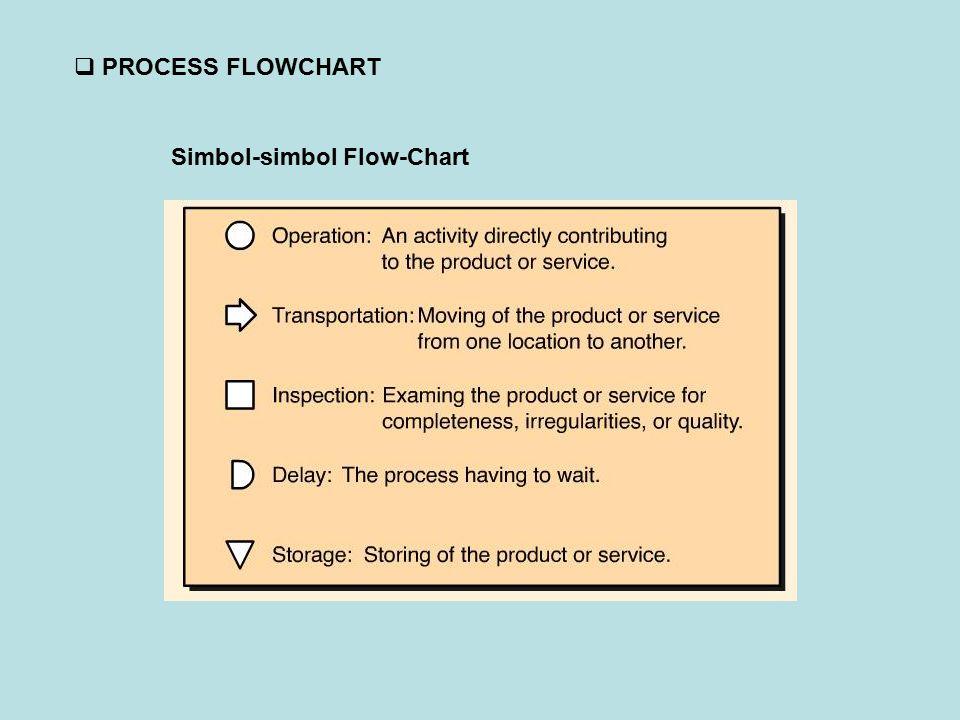Simbol-simbol Flow-Chart  PROCESS FLOWCHART