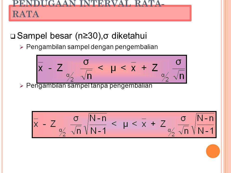 PENDUGAAN INTERVAL RATA- RATA  Sampel besar (n≥30),σ diketahui  Pengambilan sampel dengan pengembalian  Pengambilan sampel tanpa pengembalian