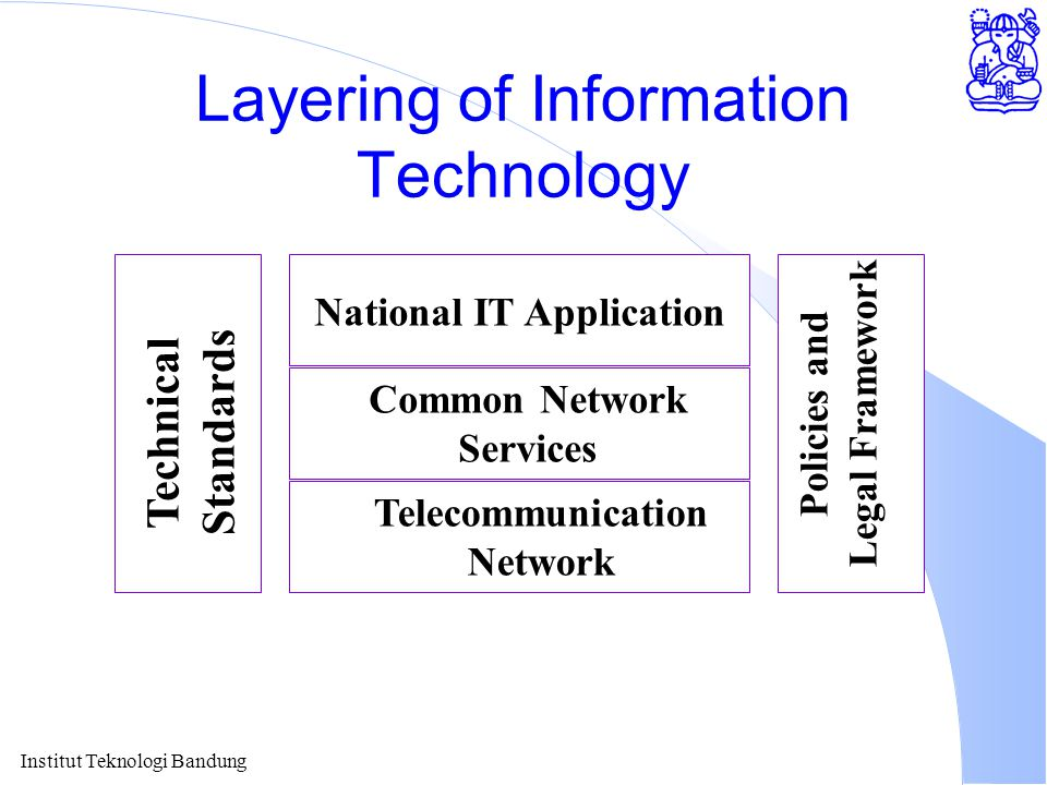 Institut Teknologi Bandung Layering of Information Technology National IT Application Common Network Services Telecommunication Network Technical Standards Policies and Legal Framework