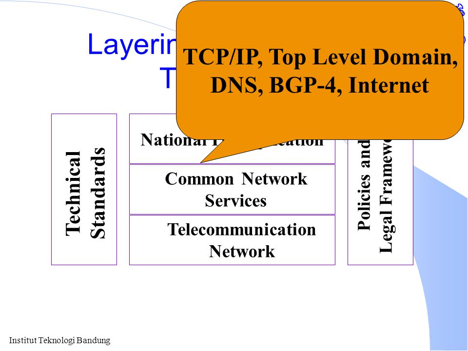 Institut Teknologi Bandung Layering of Information Technology National IT Application Common Network Services Telecommunication Network Technical Stan