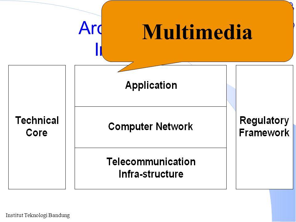 Institut Teknologi Bandung Arch. of Nat'l Info Infrastructure Multimedia
