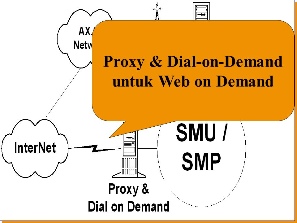 Institut Teknologi Bandung Proxy & Dial-on-Demand untuk Web on Demand