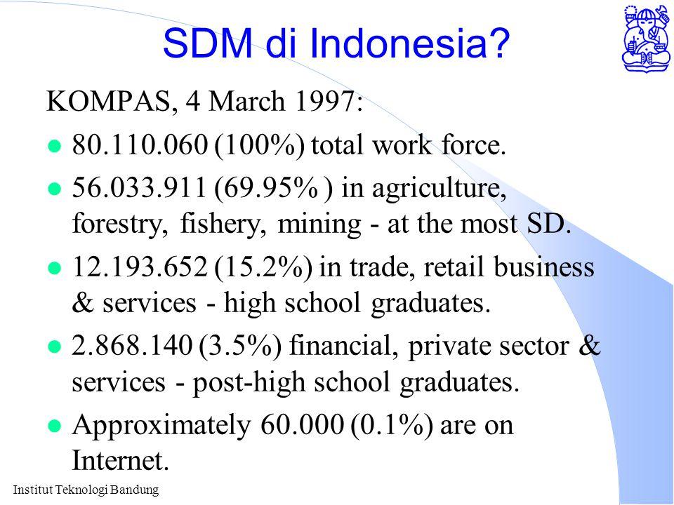 Institut Teknologi Bandung SDM di Indonesia.