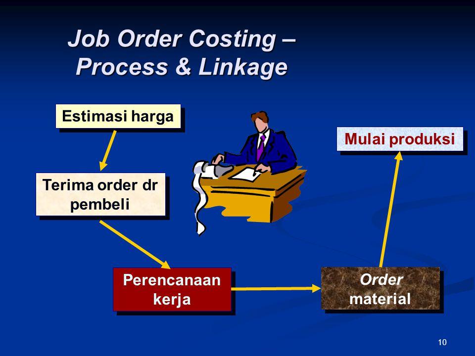 10 Terima order dr pembeli Perencanaan kerja Mulai produksi Order material Job Order Costing – Process & Linkage Estimasi harga