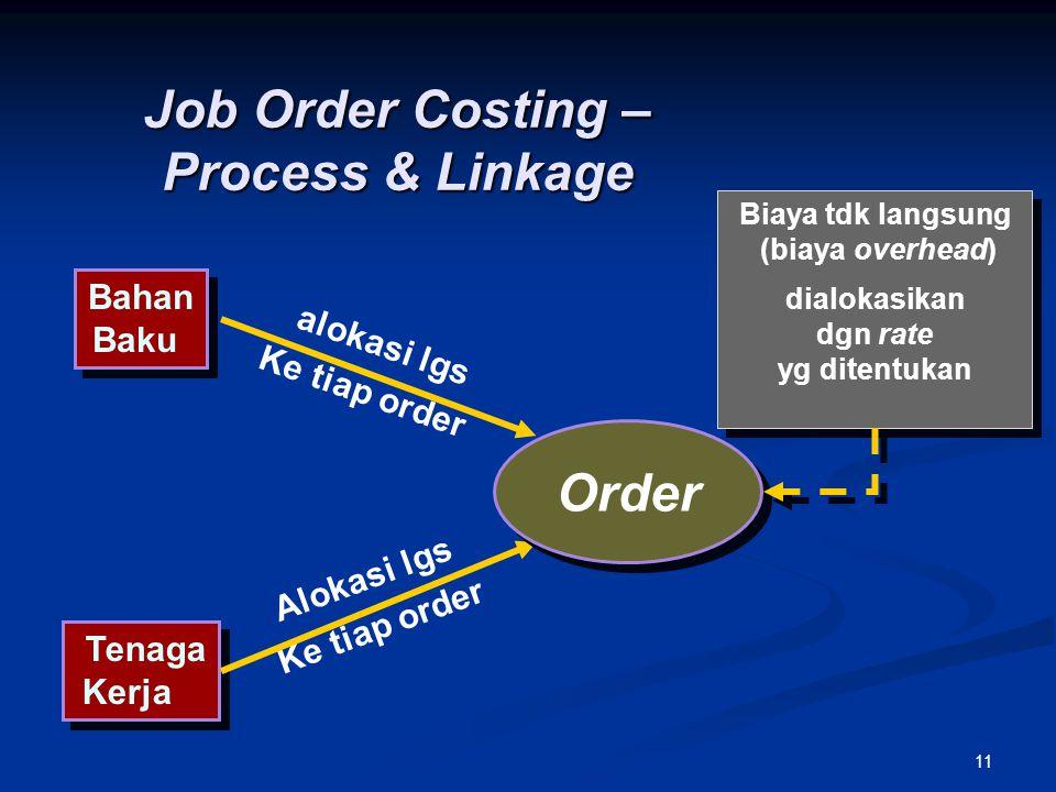 11 Job Order Costing – Process & Linkage Bahan Baku Bahan Baku Tenaga Kerja Tenaga Kerja Biaya tdk langsung (biaya overhead) dialokasikan dgn rate yg