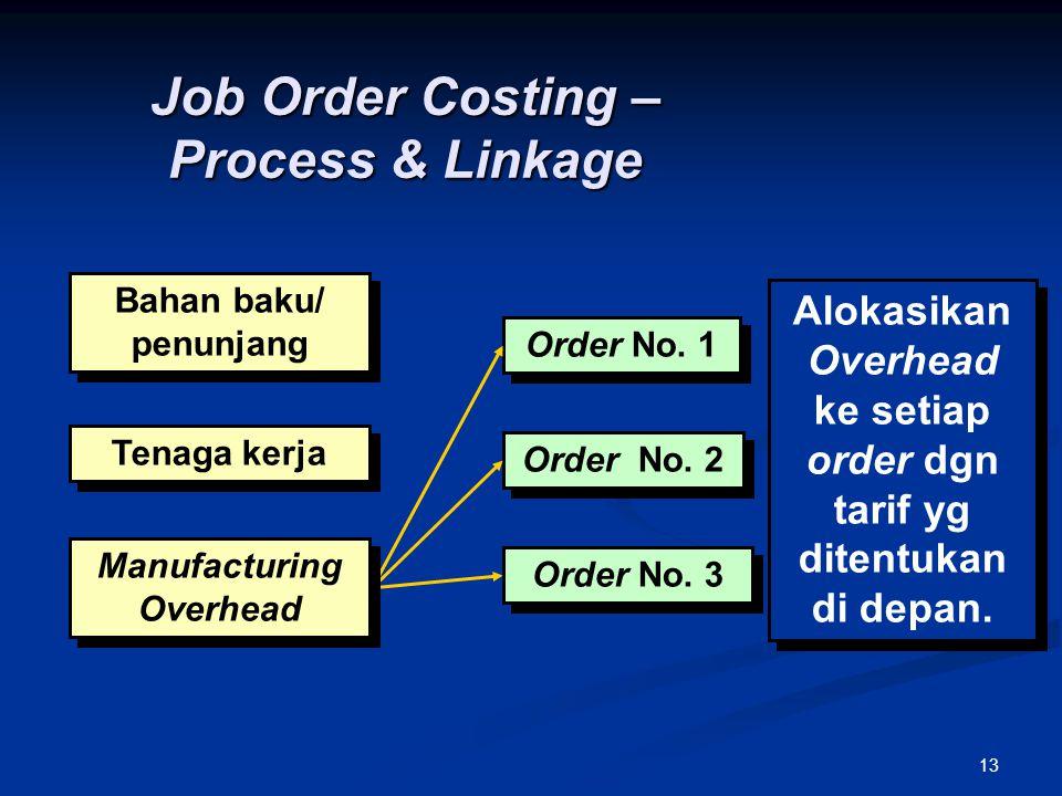 13 Alokasikan Overhead ke setiap order dgn tarif yg ditentukan di depan. Bahan baku/ penunjang Tenaga kerja Order No. 1 Order No. 2 Order No. 3 Manufa